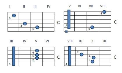 Как играть аккорд C на гитаре