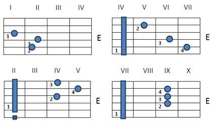 Как играть аккорд E на гитаре