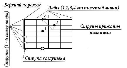 Аппликатура гитары