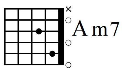 Аккорд Am7