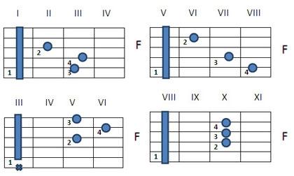 Как играть аккорд F на гитаре