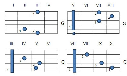 Как играть аккорд G на гитаре