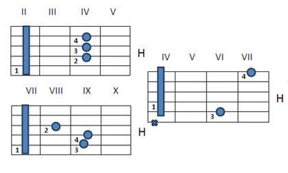 Как играть аккорд H на гитаре